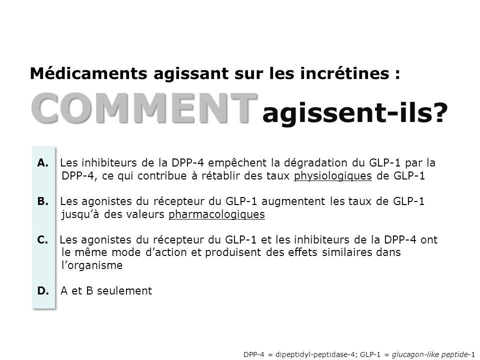 COMMENT Médicaments agissant sur les incrétines : COMMENT agissent-ils? DPP-4 = dipeptidyl-peptidase-4; GLP-1 = glucagon-like peptide-1 A. Les inhibit