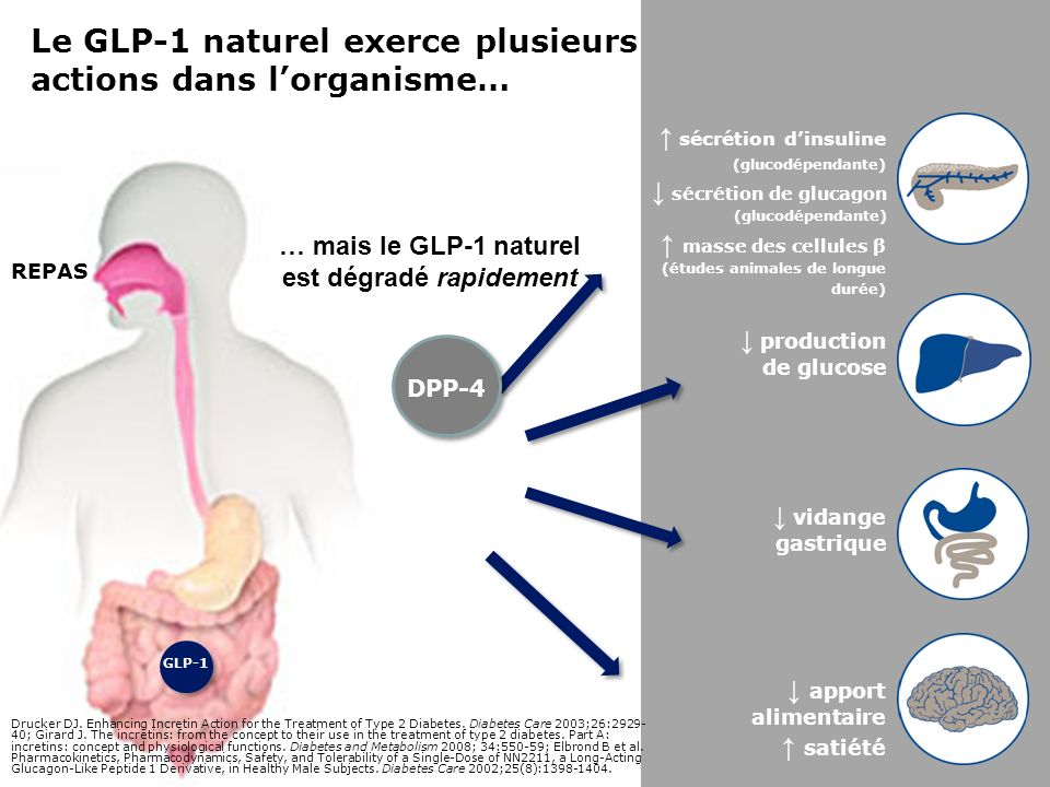 1.Wright A et al. J Diabetes Complicat 2006;20:395–401 (UKPDS 73); 2.