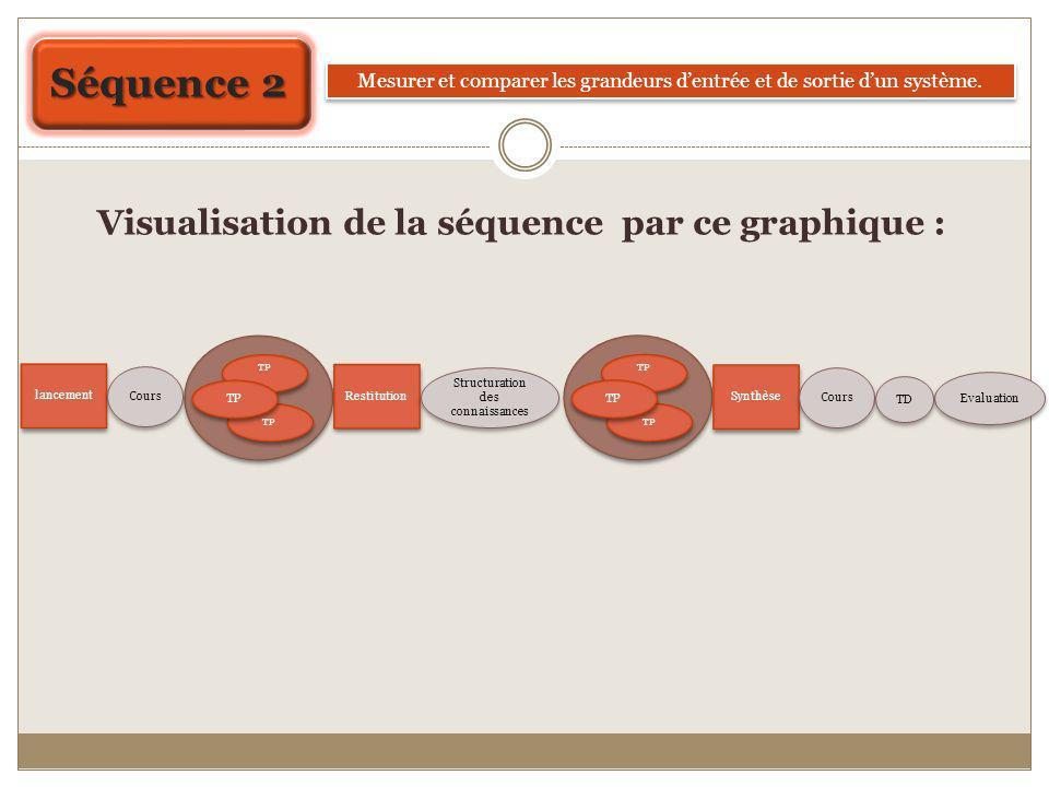 Séquence 2 Mesurer et comparer les grandeurs dentrée et de sortie dun système. lancement TP Restitution Structuration des connaissances Evaluation Cou