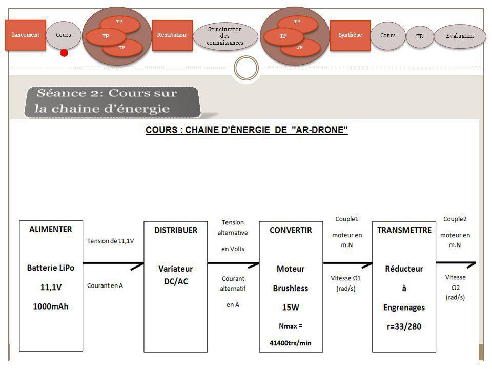 lancement TP Restitution Structuration des connaissances Evaluation Cours TP Synthèse Cours TD