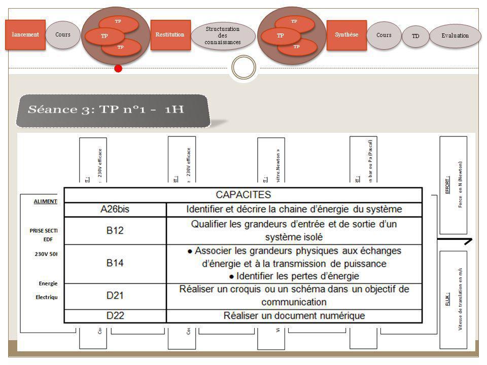 4 Questions sur la chaine dénergie et les grandeurs dentrée et de sortie. 1°- Analyser et décrire les entrées et les sorties de chaque fonction de la