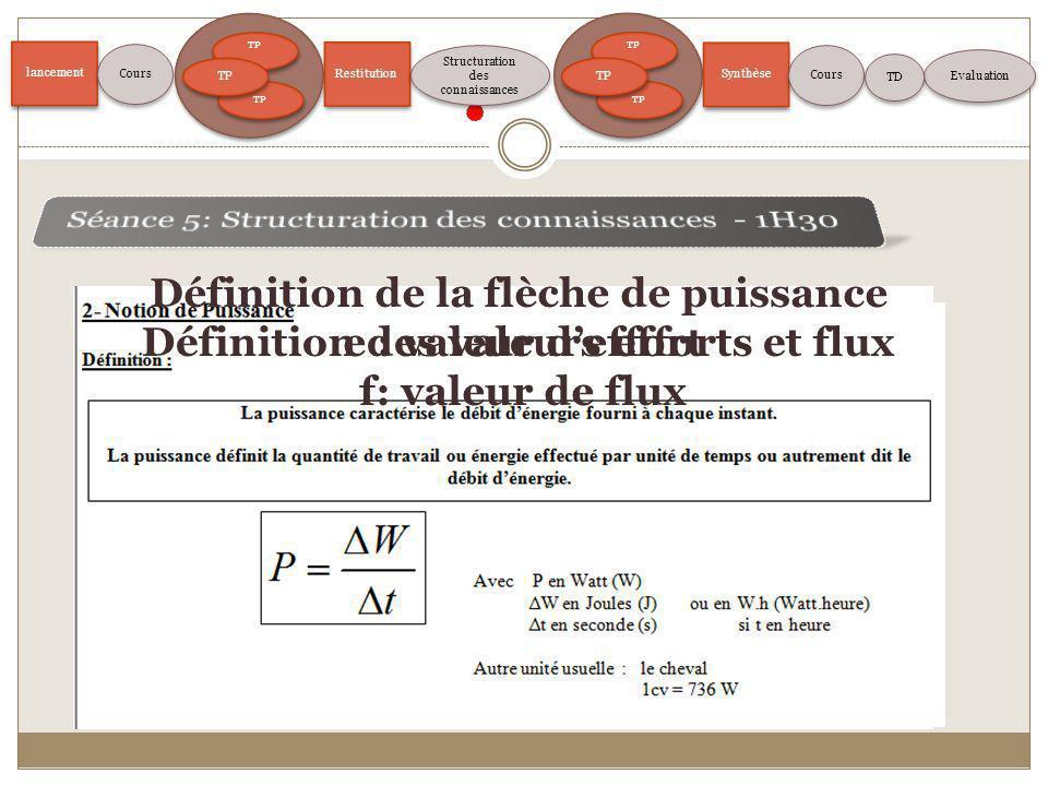 lancement TP Restitution Structuration des connaissances Evaluation Cours TP Synthèse Cours TD Définition de la flèche de puissance e : valeur deffort