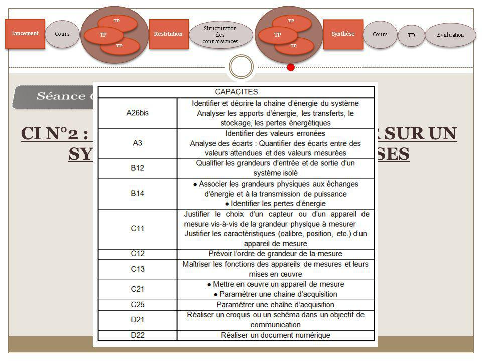 lancement TP Restitution Structuration des connaissances Evaluation Cours TP Synthèse Cours TD CI N°2 : EXPERIMENTER ET MESURER SUR UN SYSTEME REEL PO