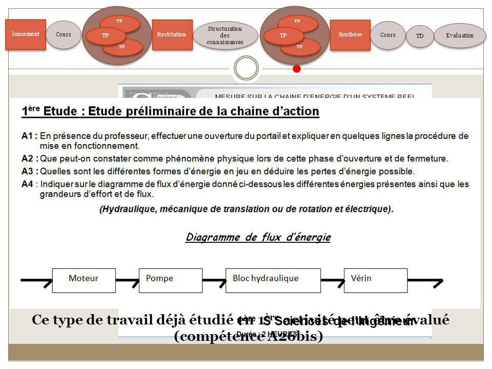 lancement TP Restitution Structuration des connaissances Evaluation Cours TP Synthèse Cours TD Ce type de travail déjà étudié en 1 ère activité peut ê