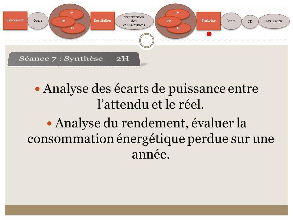 lancement TP Restitution Structuration des connaissances Evaluation Cours TP Synthèse Cours TD Analyse des écarts de puissance entre lattendu et le ré