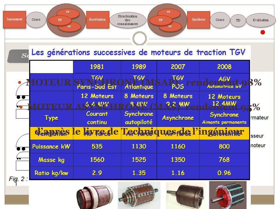lancement TP Restitution Structuration des connaissances Evaluation Cours TP Synthèse Cours TD MOTEUR SYNCHRONE (MSAP) rendement 98% MOTEUR ASYNCHRONE