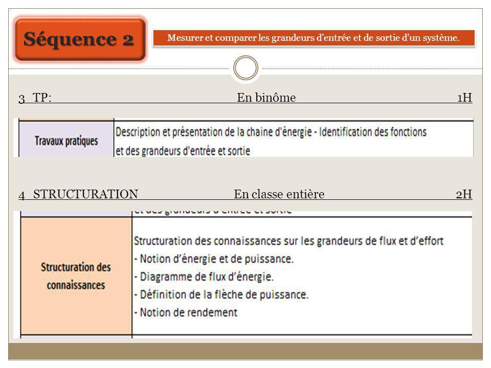 lancement TP Restitution Structuration des connaissances Evaluation Cours TP Synthèse Cours TD Ce type de travail déjà étudié en 1 ère activité peut être évalué (compétence A26bis)