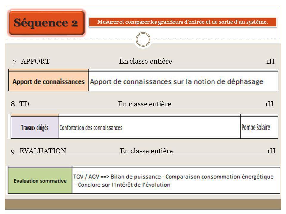 lancement TP Restitution Structuration des connaissances Evaluation Cours TP Synthèse Cours TD 3ème Etude : Détermination de la puissance délivrée par le vérin pour mettre en mouvement le portail.