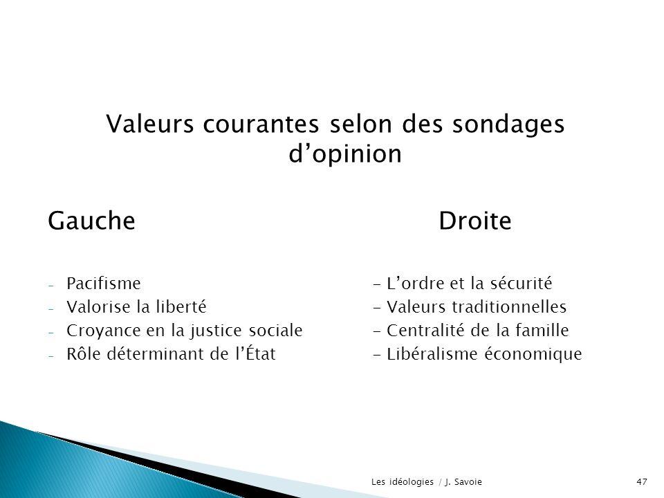 Valeurs courantes selon des sondages dopinion GaucheDroite - Pacifisme- Lordre et la sécurité - Valorise la liberté- Valeurs traditionnelles - Croyanc