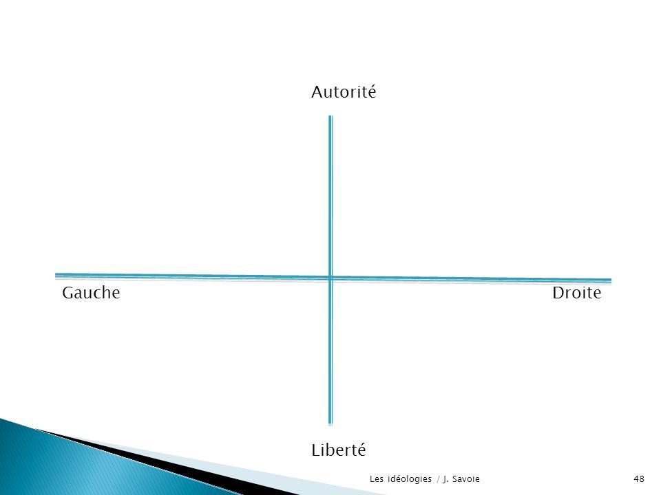 DroiteGauche Autorité Liberté 48Les idéologies / J. Savoie