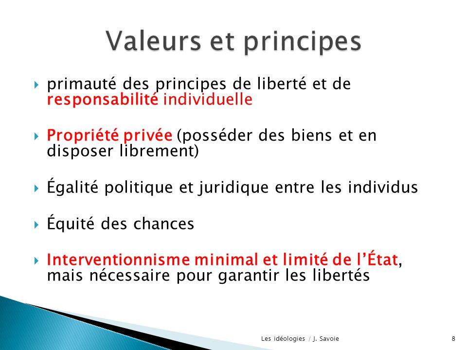 primauté des principes de liberté et de responsabilité individuelle Propriété privée (posséder des biens et en disposer librement) Égalité politique e