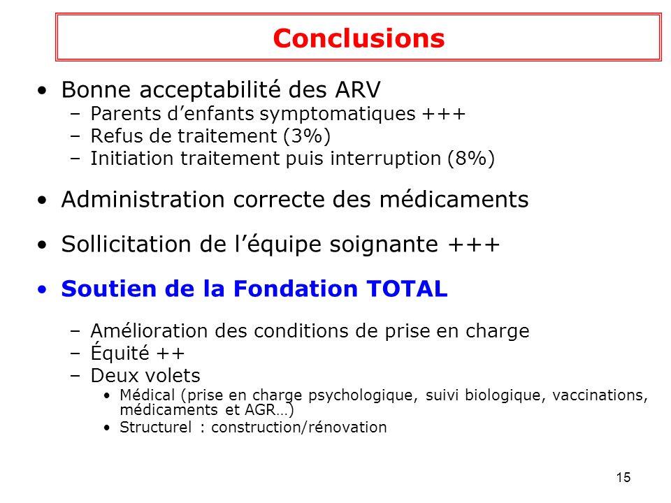16 Pediacam: Projets associés PEDIACAM ANRS 12140 PRIVAR - ANRS (Réponse cellulaire au vaccin rougeole chez enfants VIH1+ et VIH-) NOURRISSONS - ANRS (Etude socio-anthropologique du suivi des nourrissons infectés par le VIH-1, sous traitement antirétroviral précoce au Cameroun) CHRONOVAC - ACIP (Étude de la réponse immune aux vaccins fièvre jaune et rougeole chez les enfants âgés de 9 à 15 mois) VEDIAG - ANRS (Diagnostic ultraprécoce VIH+).