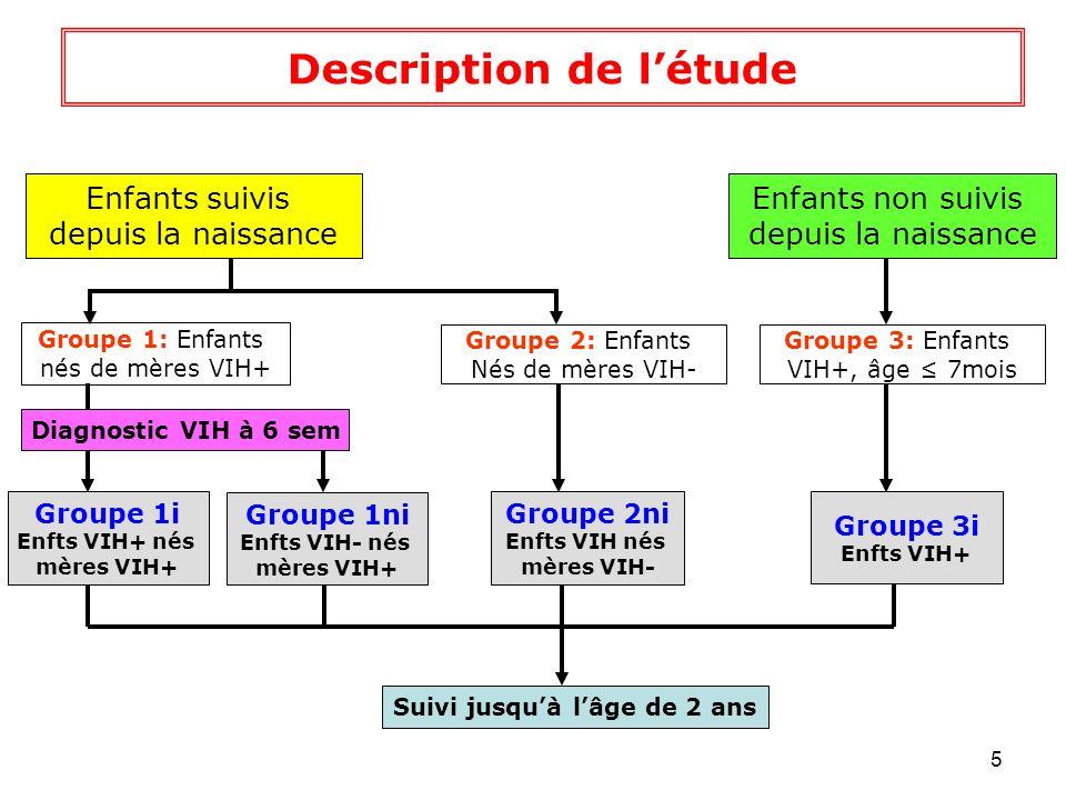 6 Enfants VIH+, non suivis, dépistés avant lâge de 7 mois GROUPE 3 Phase 1 Phase 2 Naissance J0 – J7 S14 2 ans Inclusions dans létude Appariement Site Sexe Appariement Site Sexe Enfants nés de mères VIH+ GROUPE 1 Enfants nés de mères VIH+ GROUPE 2 Enfants VIH+ (Groupe 3i) Enfants non infectés nés de mères VIH- (Groupe 2ni) Enfants non infectés nés de mères VIH+ (Groupe 1ni) Enfants infectés nés de mères VIH+ (Groupe 1i) Recrutement sur 2 ans 40 Enfants VIH+, non suivis, dépistés avant lâge de 7 mois 1600 - 2 000 enfts nés de mères VIH+ 1600 - 2 000 enfts nés de mères VIH- N=100 N=40