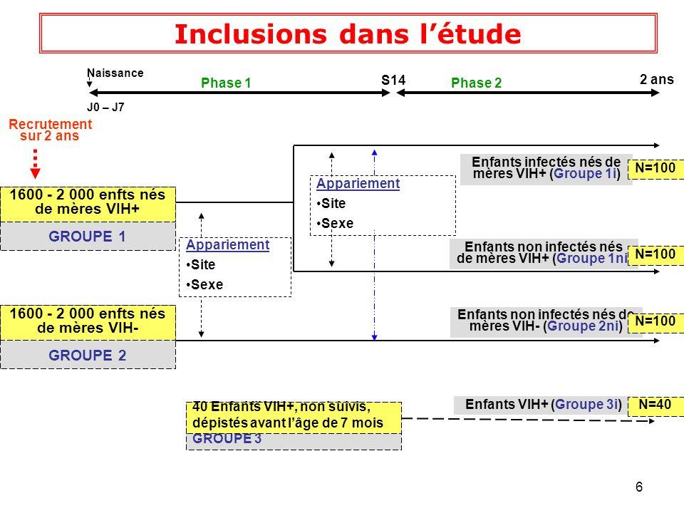 7 Traitements de létude Traitement de létude Traitement ARV de 1 ère ligne: 2 INRT + 1 IP pour enfants en échec PTME 2 INRT + 1 INNRT pour autres enfants Cotrimoxazole dès lâge de 6 semaines Vaccins du PEV: calendrier national en vigueur Complétés par rappels: DTCoq, OPV et Vaccins non pris en charge PEV: ActHib, ROR, Meningo A+C, Pneumo23