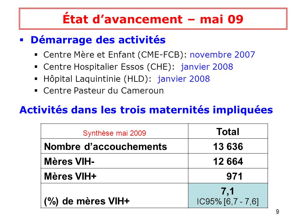 10 Inclusion en phase 1 Synthèse mai 2009 Total Total Inclusion en phase 12 267 Enfants nés de mères VIH+1 181 Enfants nés de mères VIH-1 086