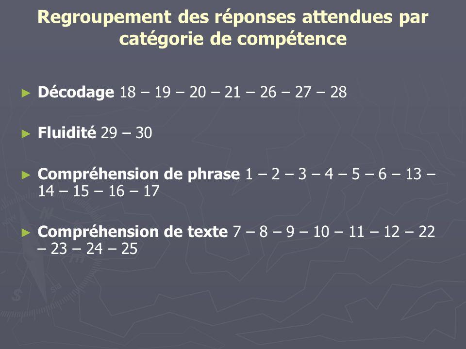 Regroupement des réponses attendues par catégorie de compétence Décodage 18 – 19 – 20 – 21 – 26 – 27 – 28 Fluidité 29 – 30 Compréhension de phrase 1 –