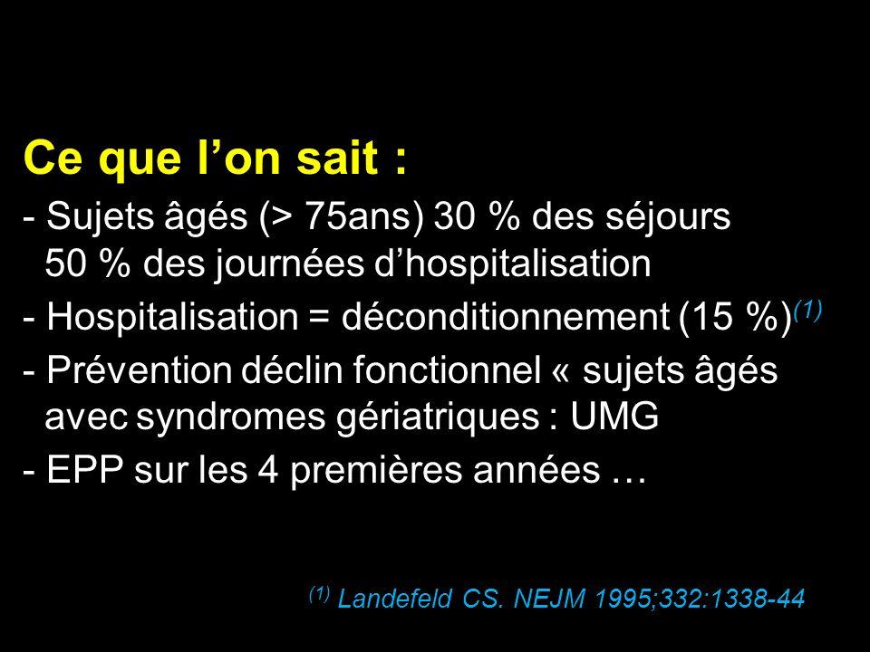 Ce que lon sait : - Sujets âgés (> 75ans) 30 % des séjours 50 % des journées dhospitalisation - Hospitalisation = déconditionnement (15 %) (1) - Préve
