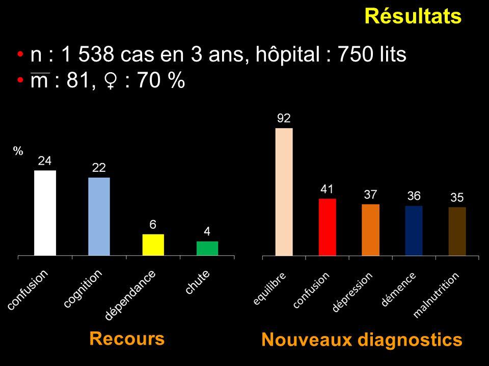 Résultats % Recours Nouveaux diagnostics n : 1 538 cas en 3 ans, hôpital : 750 lits m : 81, : 70 %