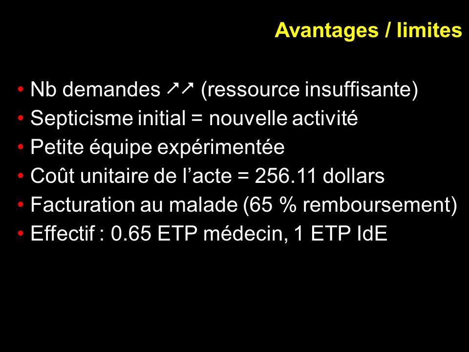 Avantages / limites Nb demandes (ressource insuffisante) Septicisme initial = nouvelle activité Petite équipe expérimentée Coût unitaire de lacte = 25