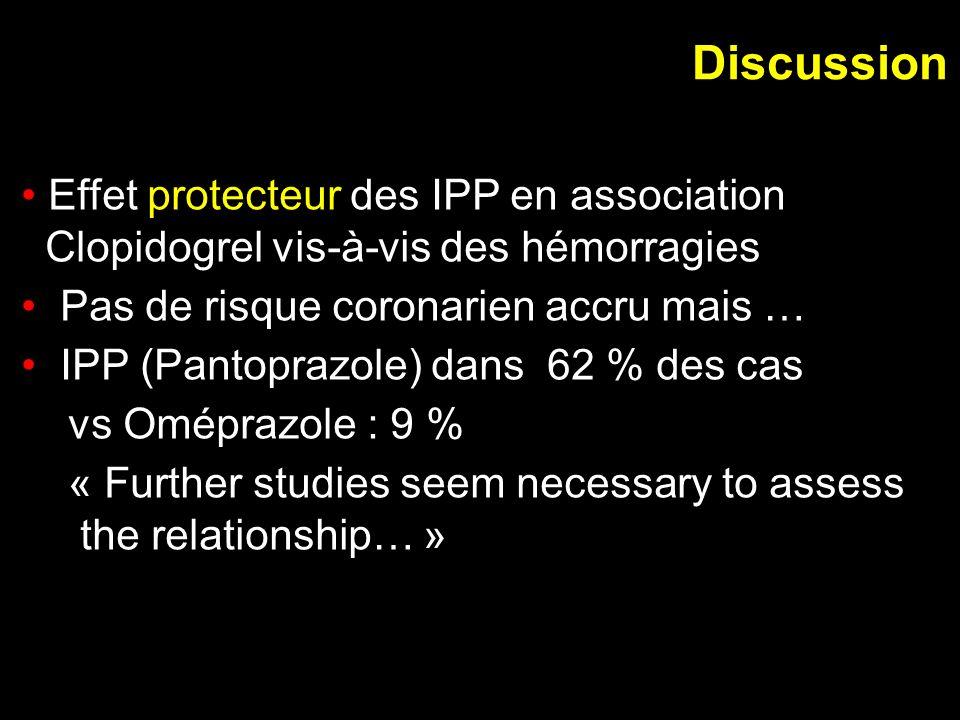 Effet protecteur des IPP en association Clopidogrel vis-à-vis des hémorragies Pas de risque coronarien accru mais … IPP (Pantoprazole) dans 62 % des c