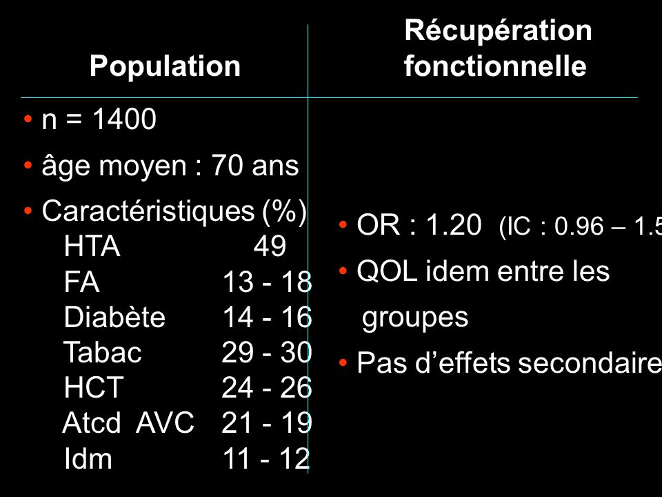 Récupération fonctionnelle OR : 1.20 (IC : 0.96 – 1.50) QOL idem entre les groupes Pas deffets secondaires Population n = 1400 âge moyen : 70 ans Cara