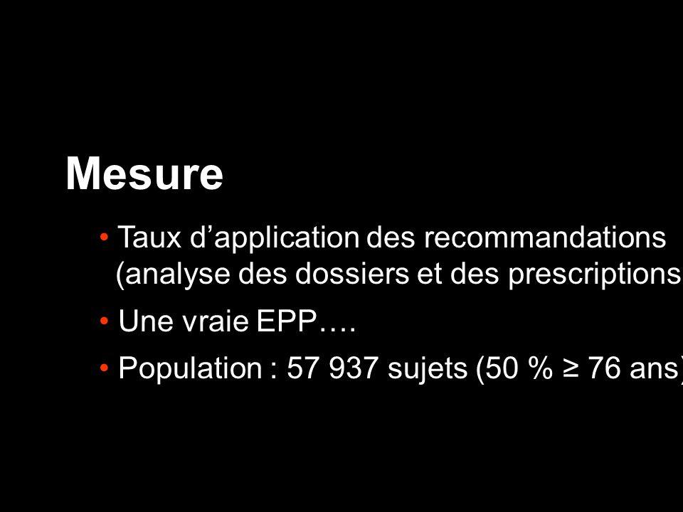 Mesure Taux dapplication des recommandations (analyse des dossiers et des prescriptions) Une vraie EPP…. Population : 57 937 sujets (50 % 76 ans)
