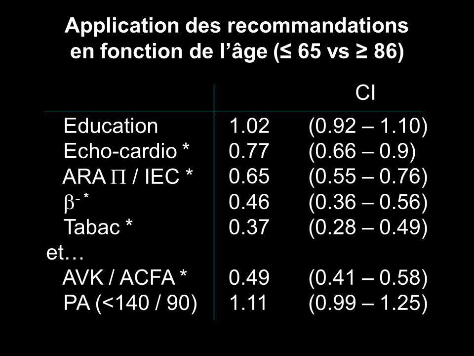 Application des recommandations en fonction de lâge ( 65 vs 86) Education Echo-cardio * ARA / IEC * - * Tabac * et… AVK / ACFA * PA (<140 / 90) 1.02 0