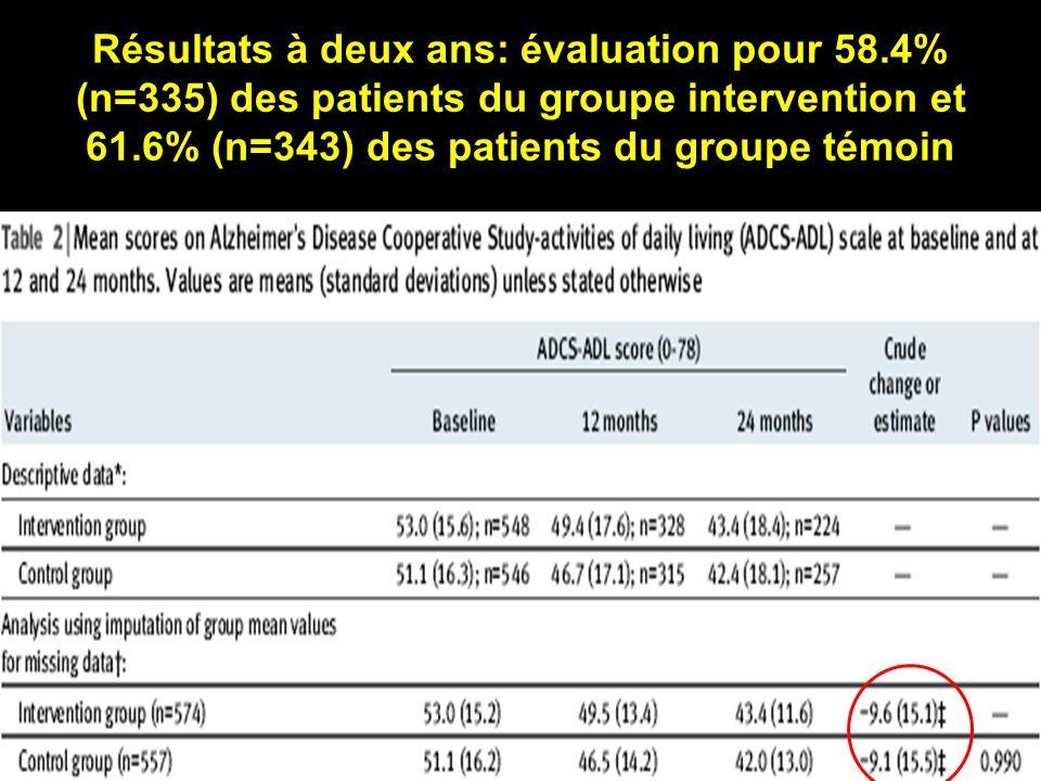 Résultats à deux ans: évaluation pour 58.4% (n=335) des patients du groupe intervention et 61.6% (n=343) des patients du groupe témoin