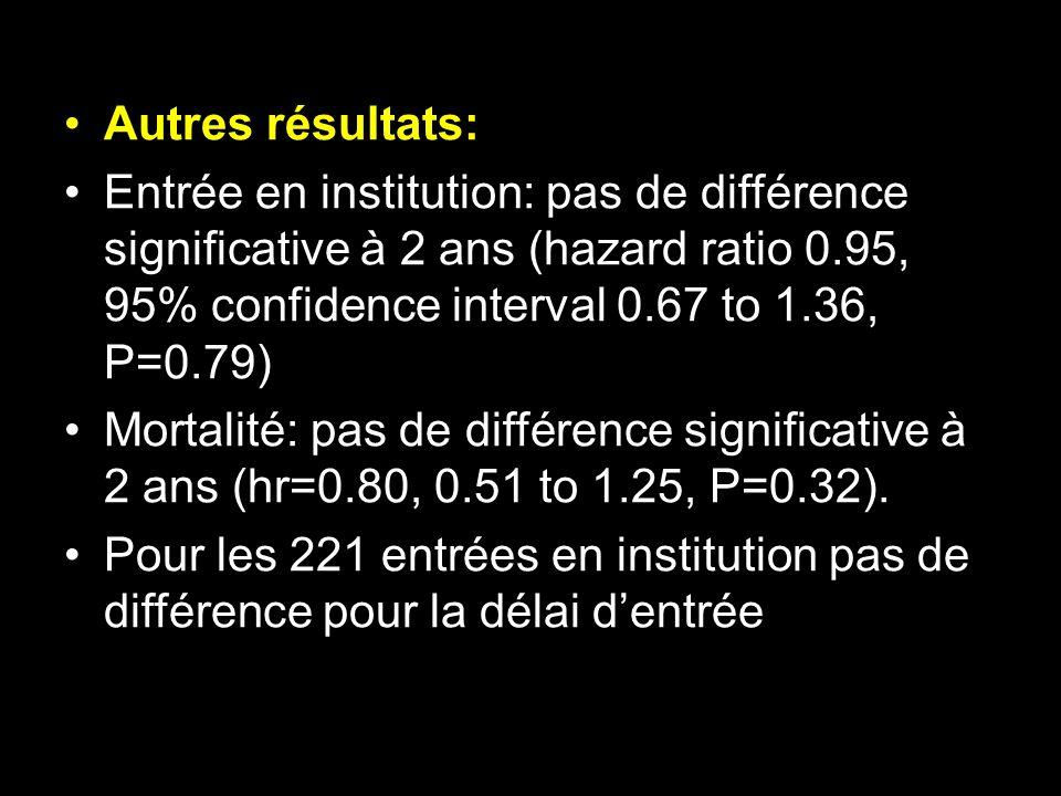 Autres résultats: Entrée en institution: pas de différence significative à 2 ans (hazard ratio 0.95, 95% confidence interval 0.67 to 1.36, P=0.79) Mor