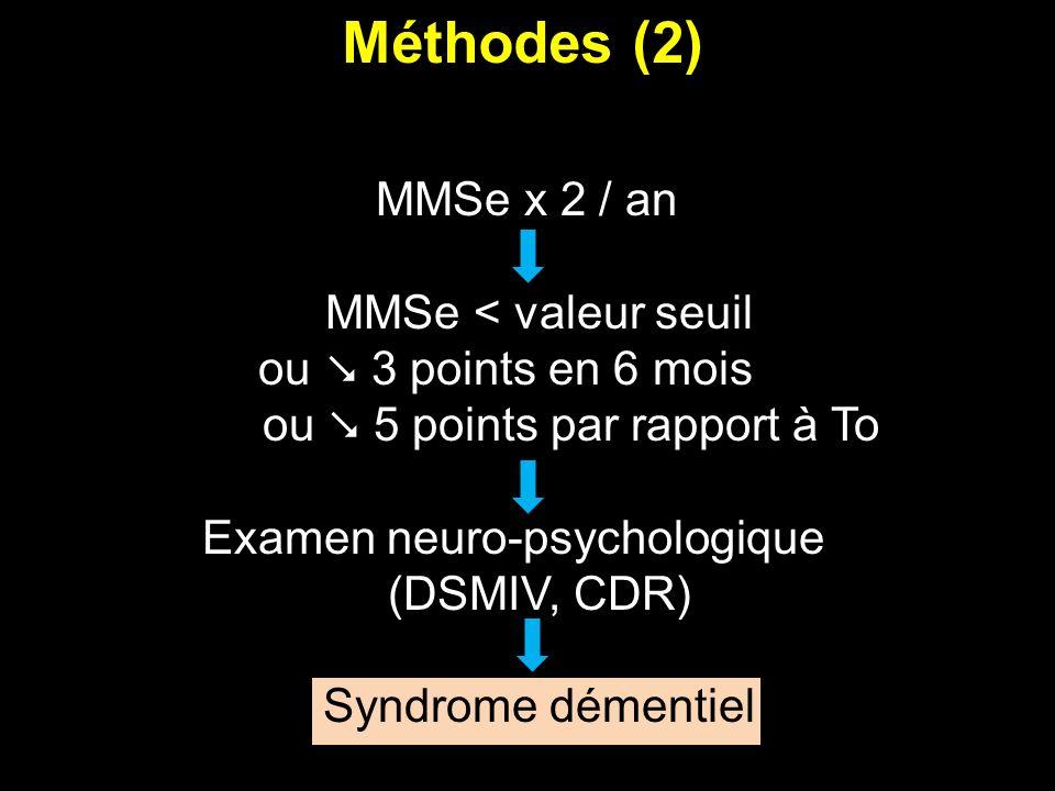 MMSe x 2 / an MMSe < valeur seuil ou 3 points en 6 mois ou 5 points par rapport à To Examen neuro-psychologique (DSMIV, CDR) Syndrome démentiel Méthod