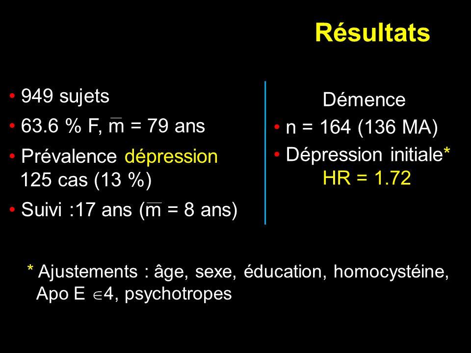 Résultats 949 sujets 63.6 % F, m = 79 ans Prévalence dépression 125 cas (13 %) Suivi :17 ans (m = 8 ans) Démence n = 164 (136 MA) Dépression initiale*