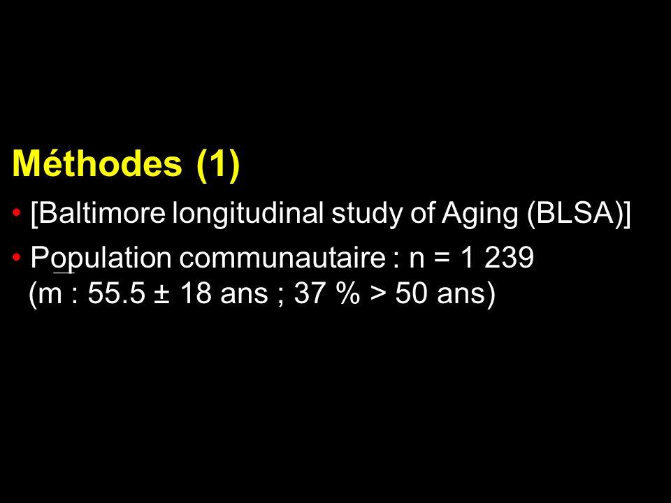 Méthodes (1) [Baltimore longitudinal study of Aging (BLSA)] Population communautaire : n = 1 239 (m : 55.5 ± 18 ans ; 37 % > 50 ans)