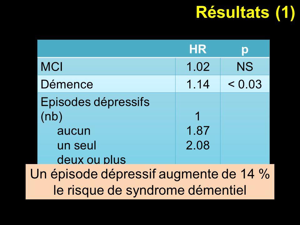 Résultats (1) Un épisode dépressif augmente de 14 % le risque de syndrome démentiel