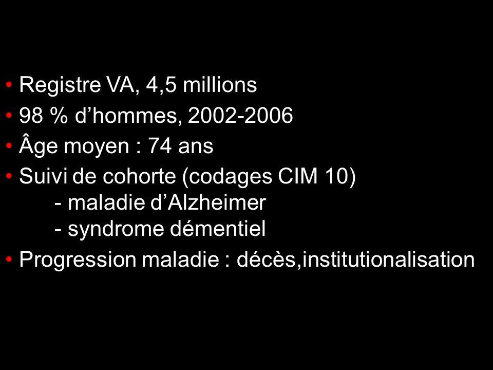 Méthodes Registre VA, 4,5 millions 98 % dhommes, 2002-2006 Âge moyen : 74 ans Suivi de cohorte (codages CIM 10) - maladie dAlzheimer - syndrome dément
