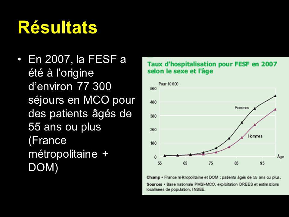 Résultats En 2007, la FESF a été à lorigine denviron 77 300 séjours en MCO pour des patients âgés de 55 ans ou plus (France métropolitaine + DOM)