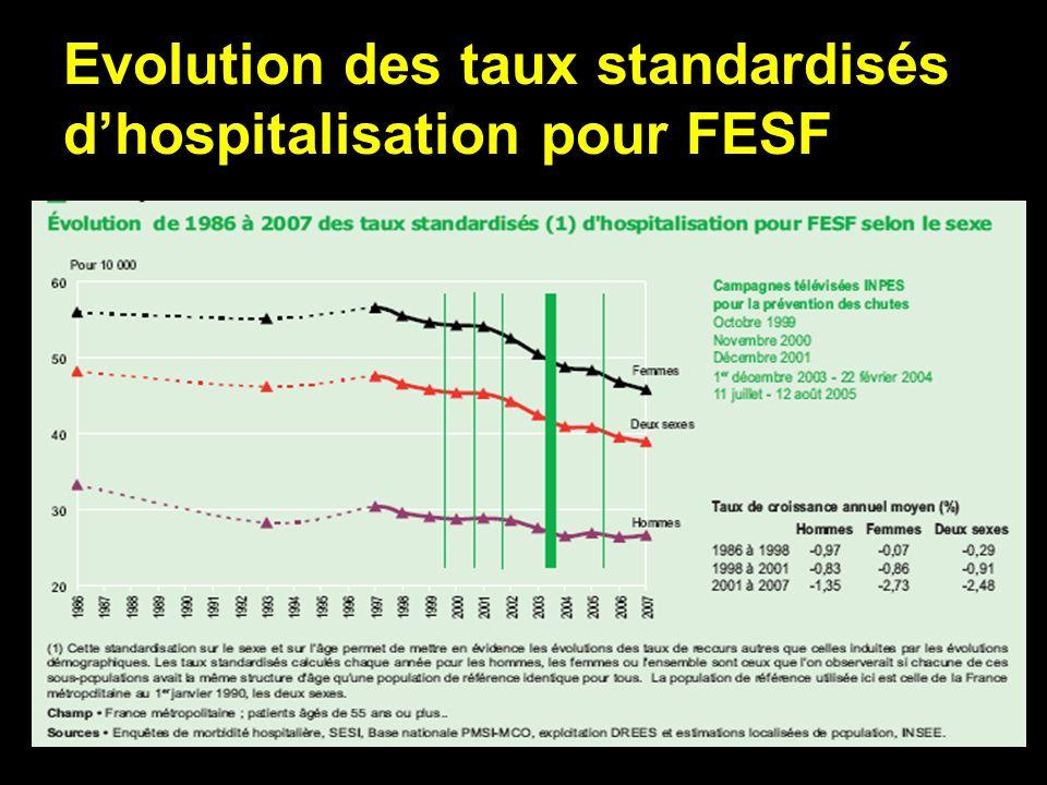 Evolution des taux standardisés dhospitalisation pour FESF