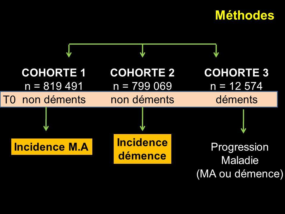 Méthodes COHORTE 1 n = 819 491 non déments COHORTE 2 n = 799 069 non déments COHORTE 3 n = 12 574 déments Incidence M.A Incidence démence Progression