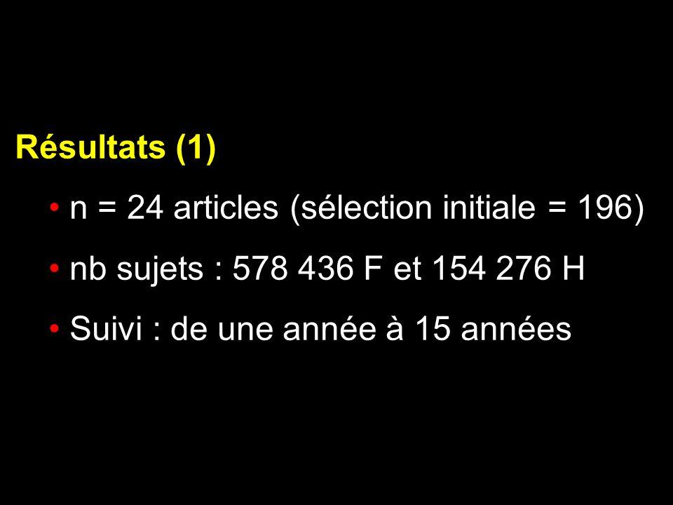 Résultats (1) n = 24 articles (sélection initiale = 196) nb sujets : 578 436 F et 154 276 H Suivi : de une année à 15 années