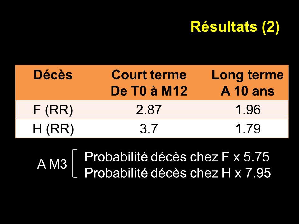 Résultats (2) DécèsCourt terme De T0 à M12 Long terme A 10 ans F (RR)2.871.96 H (RR)3.71.79 Probabilité décès chez F x 5.75 Probabilité décès chez H x