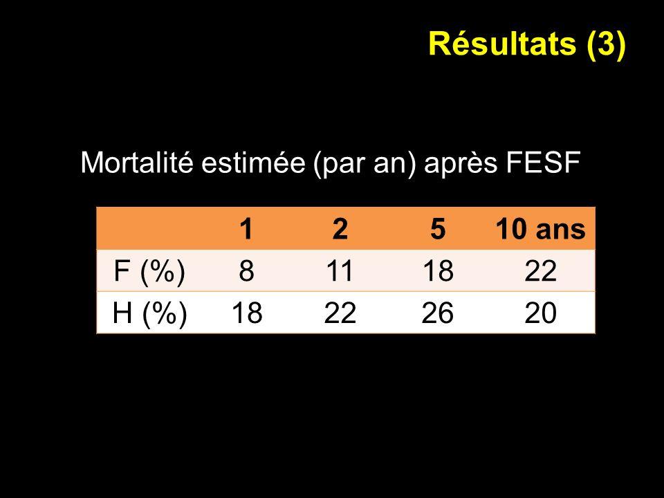 Résultats (3) Mortalité estimée (par an) après FESF 12510 ans F (%)8111822 H (%)18222620