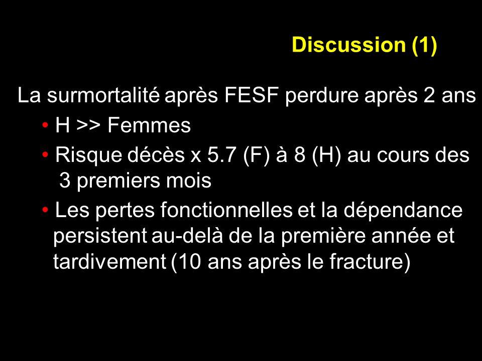 La surmortalité après FESF perdure après 2 ans H >> Femmes Risque décès x 5.7 (F) à 8 (H) au cours des 3 premiers mois Les pertes fonctionnelles et la