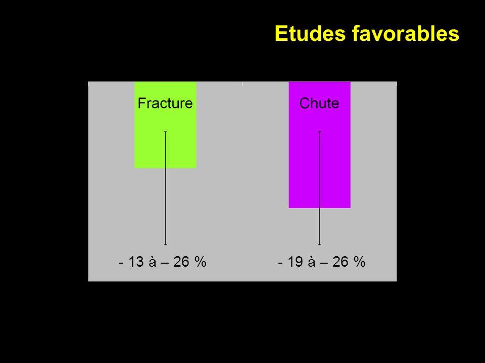 Etudes favorables - 13 à – 26 %- 19 à – 26 %