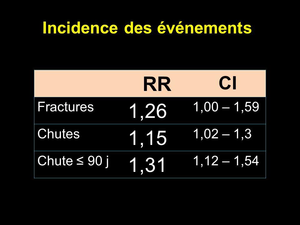 Incidence des événements RR CI Fractures 1,26 1,00 – 1,59 Chutes 1,15 1,02 – 1,3 Chute 90 j 1,31 1,12 – 1,54
