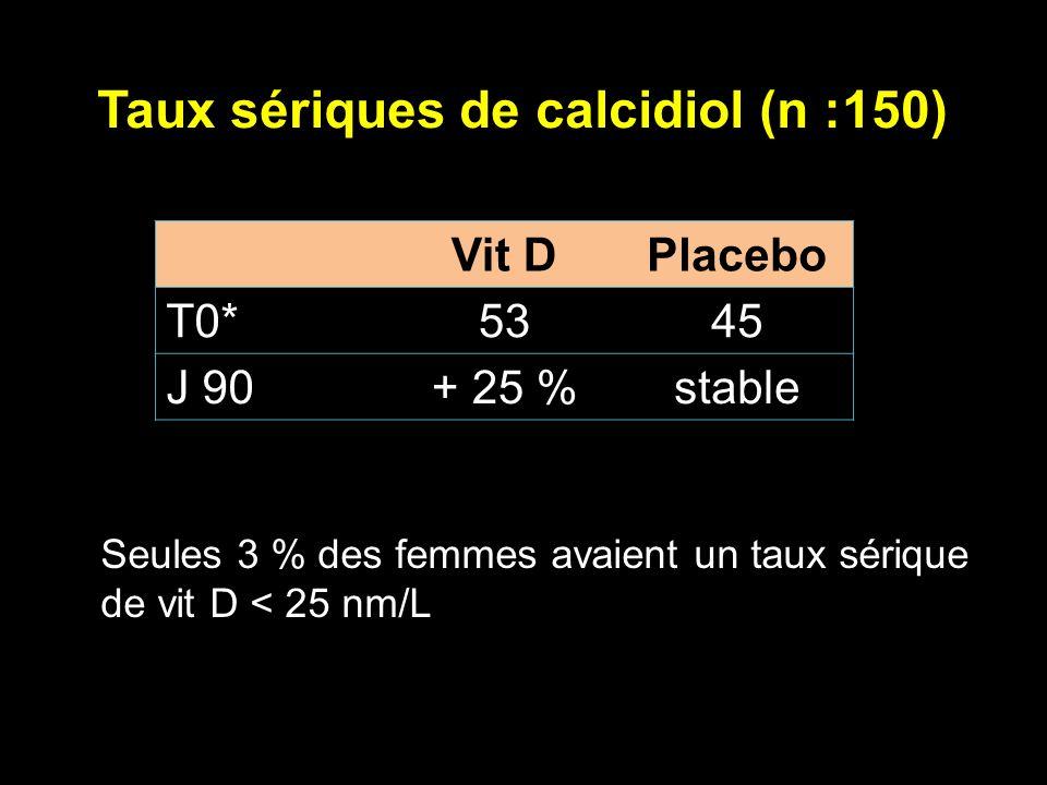 Taux sériques de calcidiol (n :150) Vit DPlacebo T0*5345 J 90+ 25 %stable Seules 3 % des femmes avaient un taux sérique de vit D < 25 nm/L