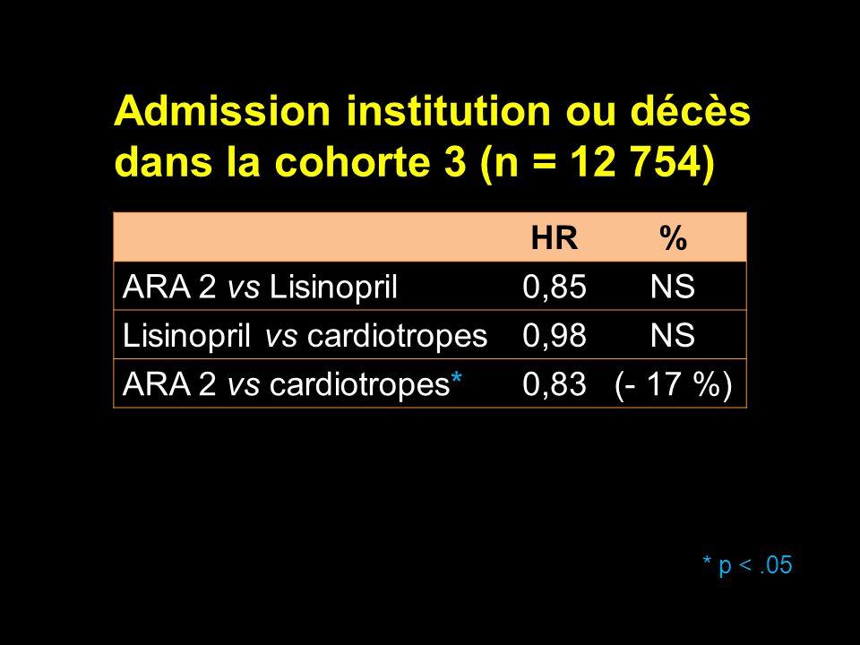 Admission institution ou décès dans la cohorte 3 (n = 12 754) HR% ARA 2 vs Lisinopril0,85NS Lisinopril vs cardiotropes0,98NS ARA 2 vs cardiotropes*0,8
