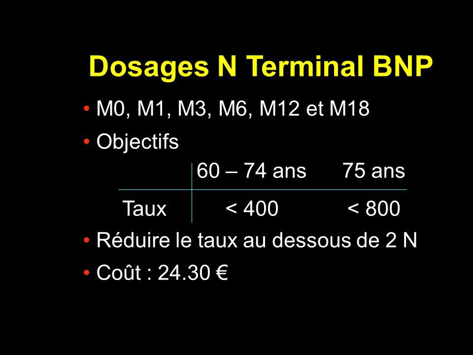 Dosages N Terminal BNP M0, M1, M3, M6, M12 et M18 Objectifs Réduire le taux au dessous de 2 N Coût : 24.30 Taux 60 – 74 ans < 400 75 ans < 800
