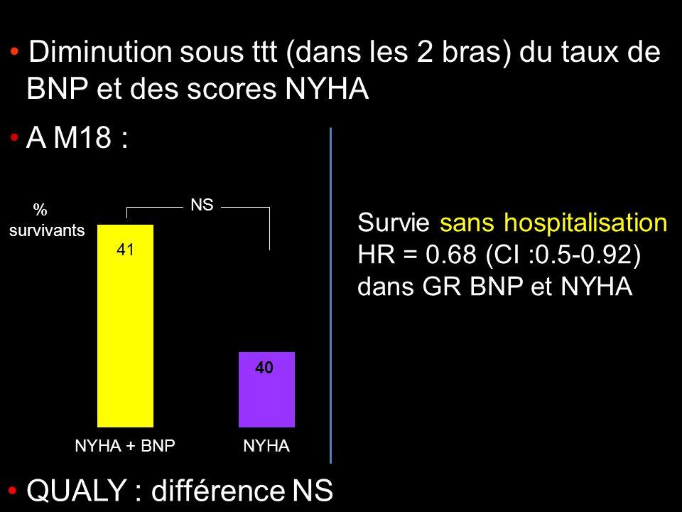 Survie sans hospitalisation HR = 0.68 (CI :0.5-0.92) dans GR BNP et NYHA Diminution sous ttt (dans les 2 bras) du taux de BNP et des scores NYHA 41 40