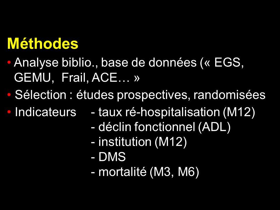 Méthodes Analyse biblio., base de données (« EGS, GEMU, Frail, ACE… » Sélection : études prospectives, randomisées Indicateurs - taux ré-hospitalisati