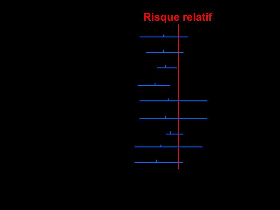 Mortalité M3 Mortalité M6 Mortalité M12 Institutionnalisation M3 Institutionnalisation M6 Institutionnalisation M12 Déclin fonctionnel sortie Déclin f