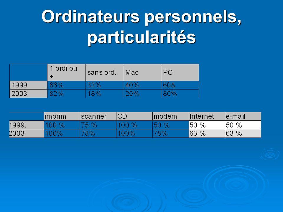 Ordinateurs personnels, particularités